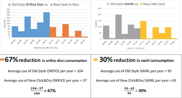 click&Dry Comparison performance